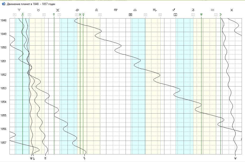 График эфемерид США 1848 - 1857 годы