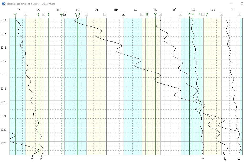Строим график движения планет РФ на период с 2014 по 2023 годы