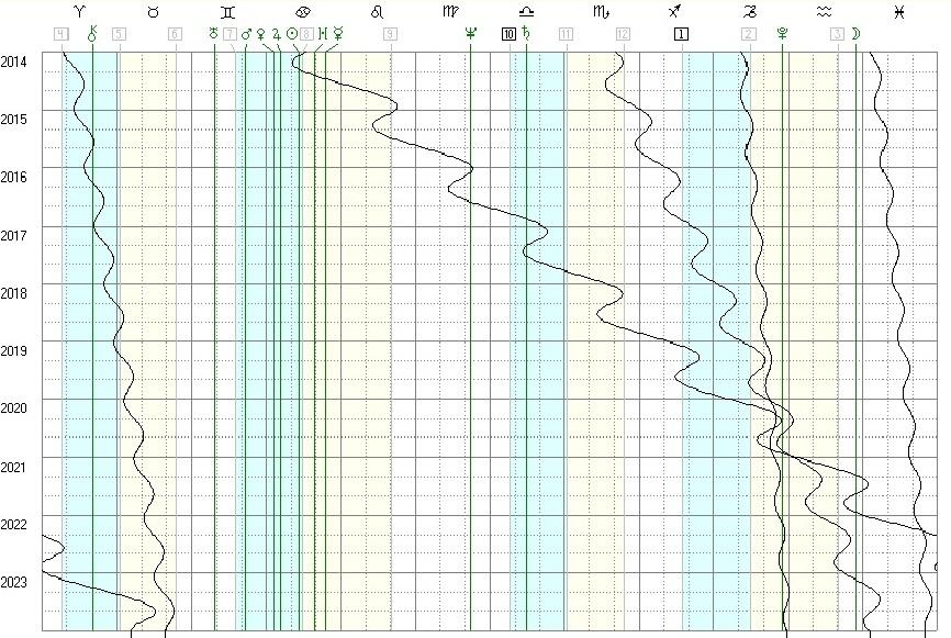 График движения планет на период с 2014 по 2023 годы для США