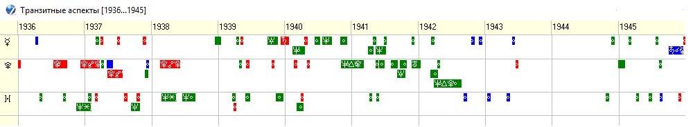 График транзитных аспектов США 1936 – 1945 годы