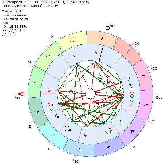Финансовая астрология, кредиты