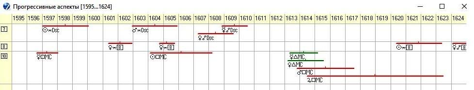 График прогрессивных аспектов к куспидам 7,8 и 10 домов гороскопа России на период 1595 – 1624 г. г.