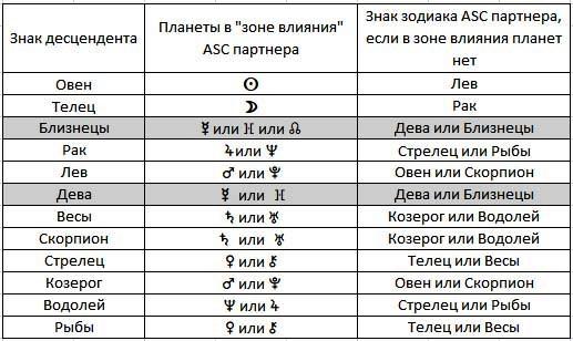 Таблица совместимости партнеров