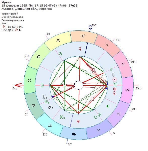 Астрология торговли - гороскоп продавца