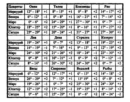 Термы по С. А. Вронскому